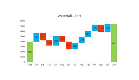 6+ Waterfall Chart Template - DOC, PDF, Excel | Free