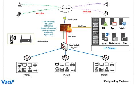 Visio Stencils: Basic network diagram with HP Server