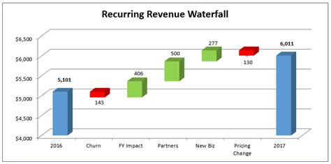 How to Create the Dreaded Waterfall Chart - Ben Murray