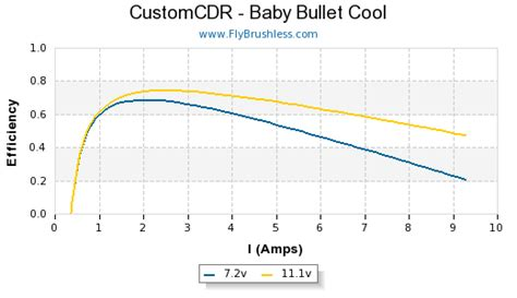 CustomCDR - Baby Bullet Cool - FlyBrushless
